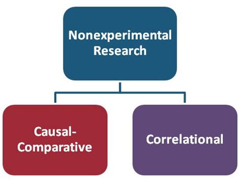 A research proposal is best described assessment