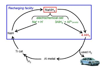 Hydrogen vehicle research paper